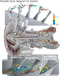 ターボ機械の内部流動