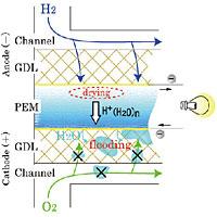 燃料電池の仕組と課題